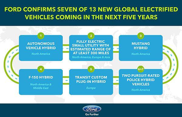 Próximos pasos de Ford en materia de vehículos eléctricos - PUNTA TACÓN TV