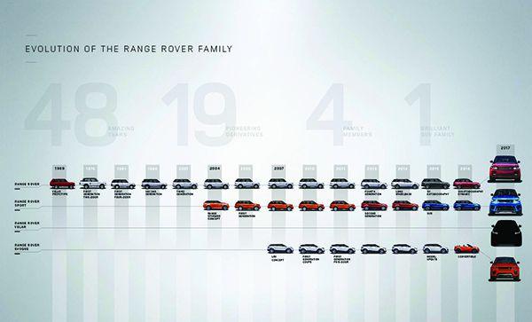 Evolución familia Range Rover - PUNTA TACÓN TV