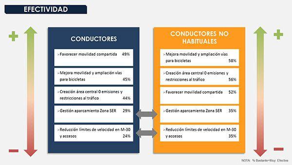 Efectividad medidas según conductores - PUNTA TACÓN TV