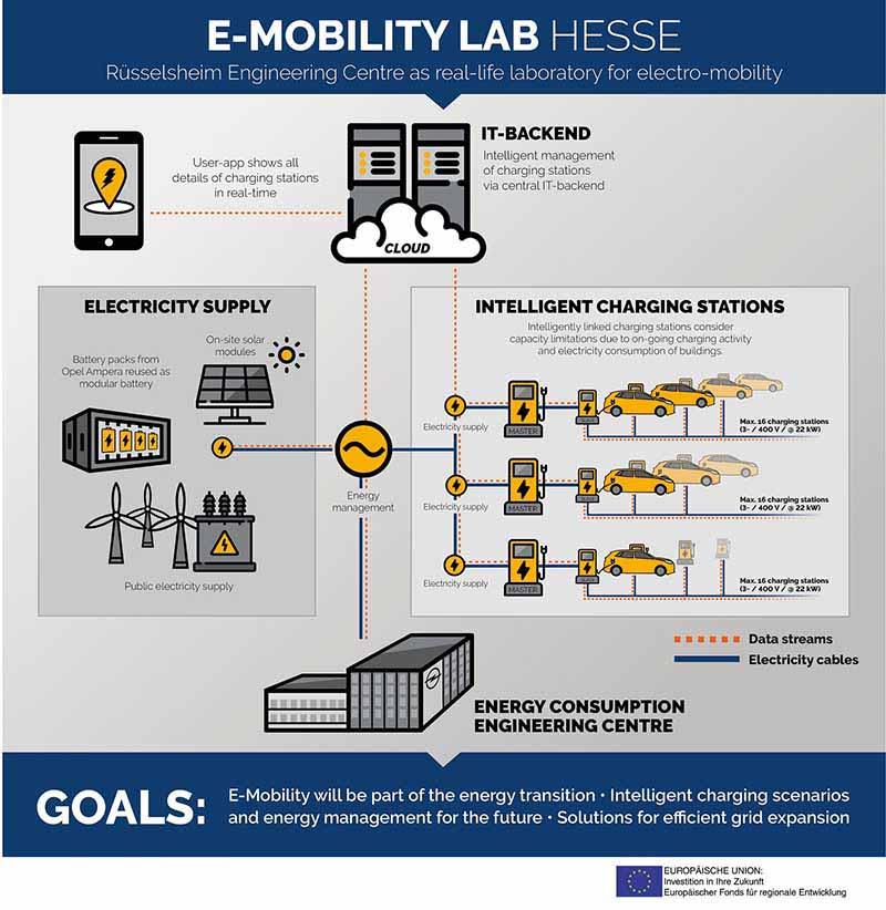 E-Mobility LAB Hessen - PUNTA TACÓN TV